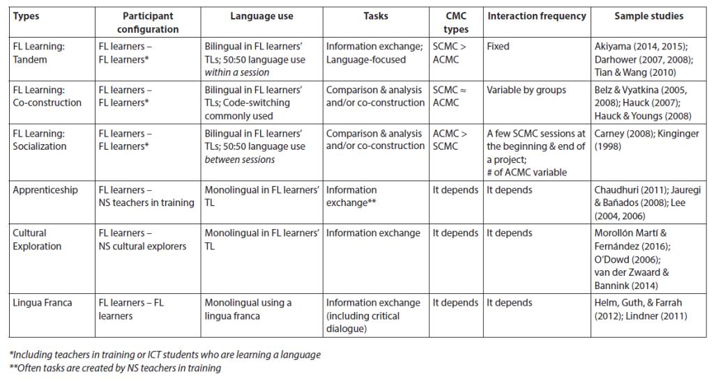 Telecollaboration Studies (Akiyama & Cunningham)